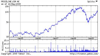 Priceline stock