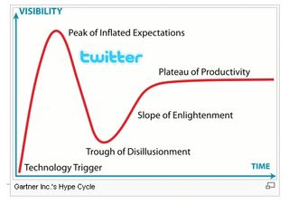 Twitter on hype cycle