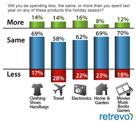 Tech-shopping