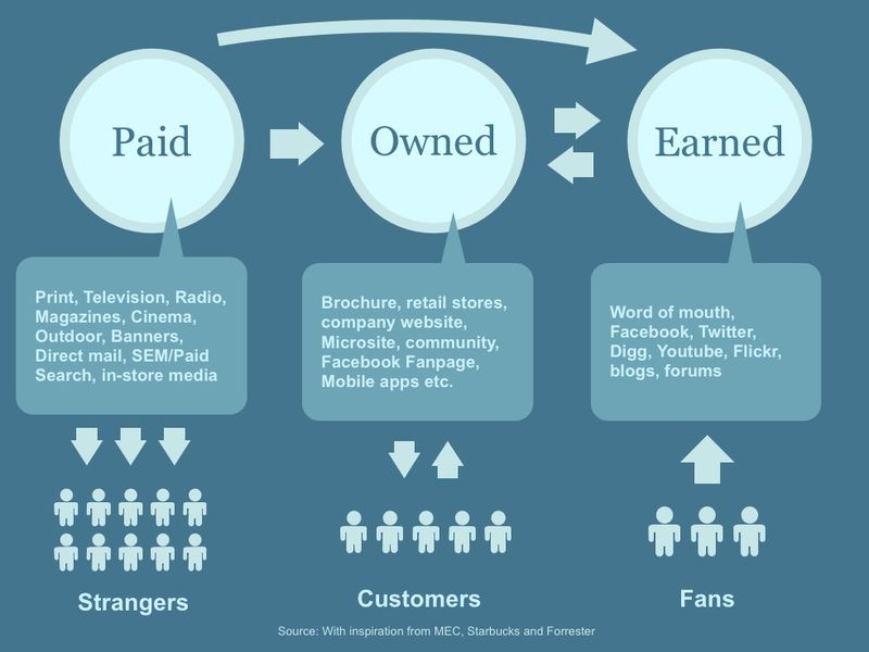 Paid-owned-and-earned-communication1
