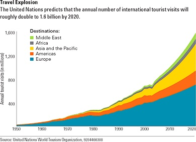 Tourism growth image